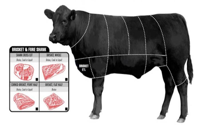 Gầu bò là phần thịt đặc biệt nằm ở ngực kéo dài xuống 2 chân của con bò